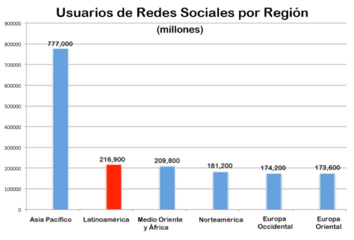 Usuarios de Redes Sociales por Región (2013)