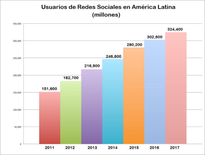 Evolución de Usuarios de Redes Sociales en América Latina