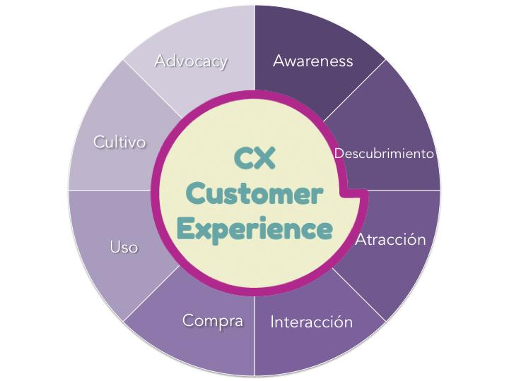 cx-customer